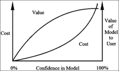 model cost