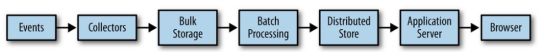 Flow of data processing (from Jurney, R. 2014. Agile Data Science. O'Reilly)