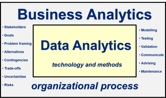 Analytics framing