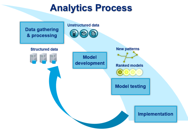 Analytics process