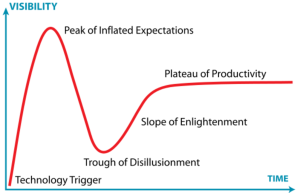 Gartner technology hype curve